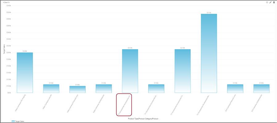 Custom Chart using SVG file-truncate feature