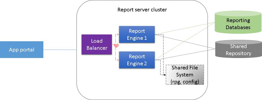 Report Server Cluster