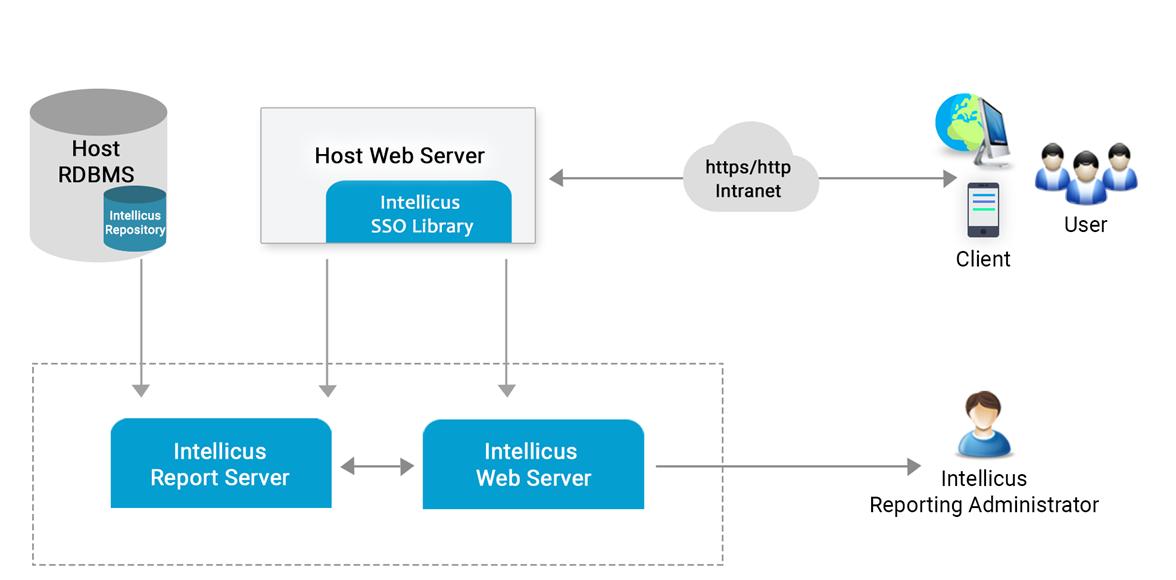 separate webserver