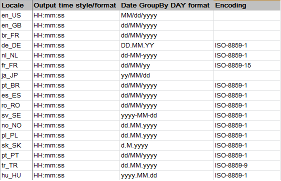 Encoding details for languages