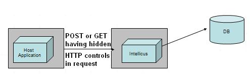 HTTP Parameter